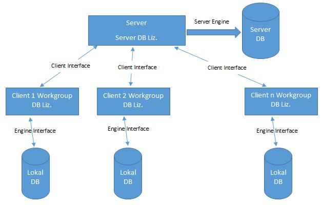 Actian Pervasive Datenbank Lizenzen